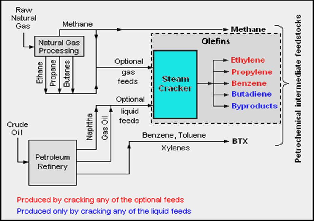 propylene production via metathesis Using metathesis technology to process refinery-based c4 feedstocks can  on- purpose propylene can be produced in standalone systems via propane.