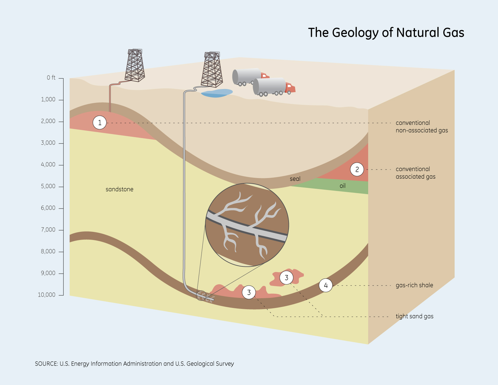 What Is The Difference Between Oil And Natural Gas