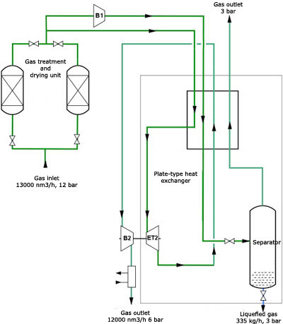 What Is The Process For Liquefaction Of Natural Gas