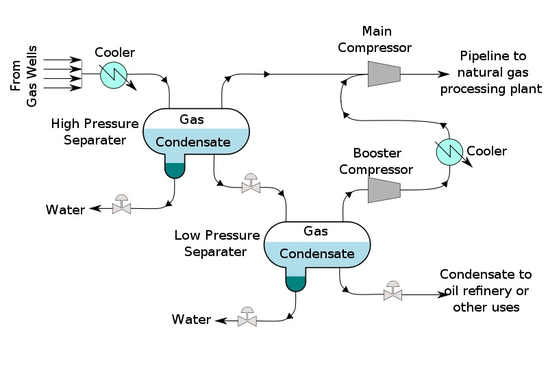 Opinions On Natural Gas Condensate