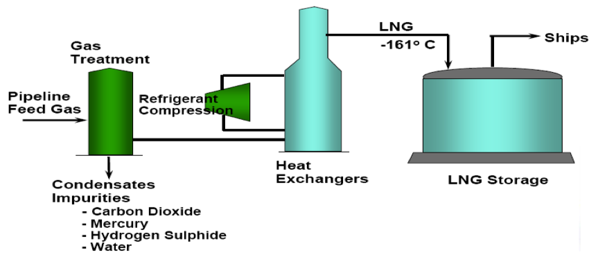 The Definition Of Natural Gas