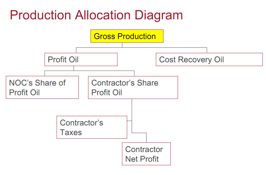 Production sharing agreement