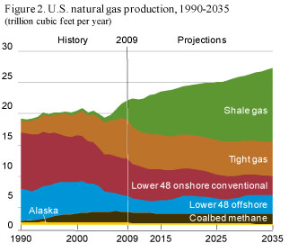 Define Natural Gas Reserves