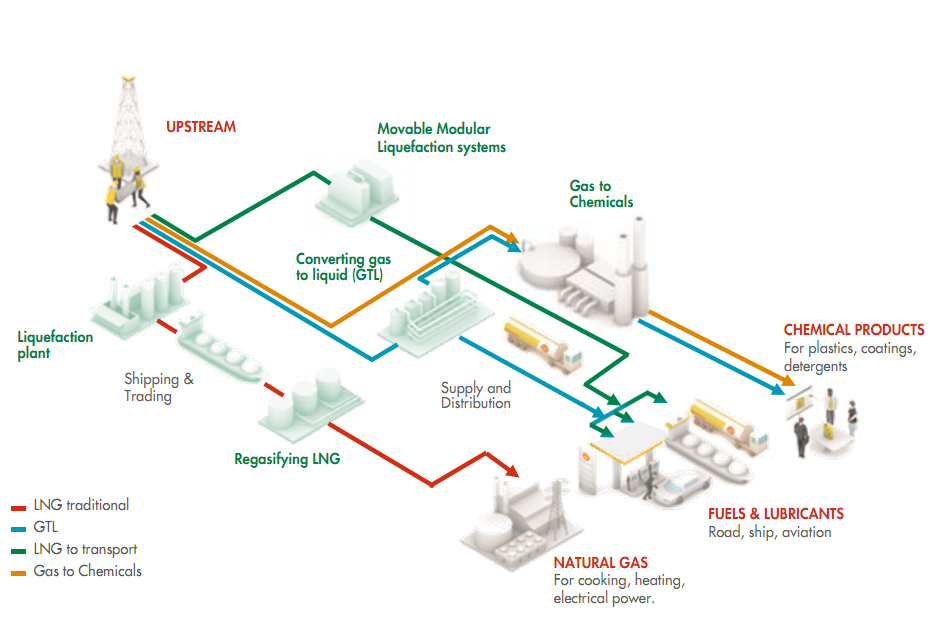 petronas lng specifications