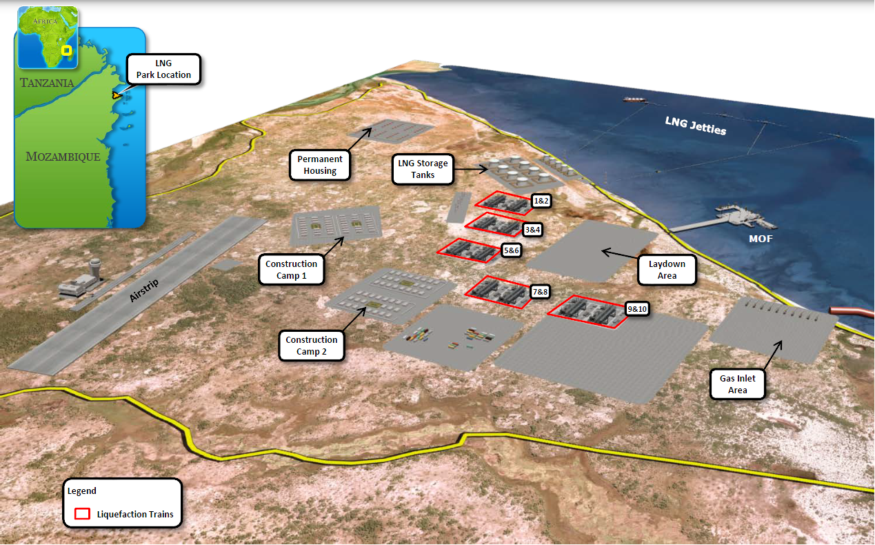 Ichthys LNG Project