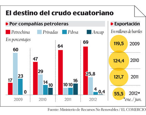 PetroChina_Ecuador_Oil_Export_2012