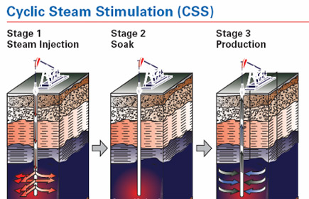 PEH:Thermal Recovery by Steam Injection