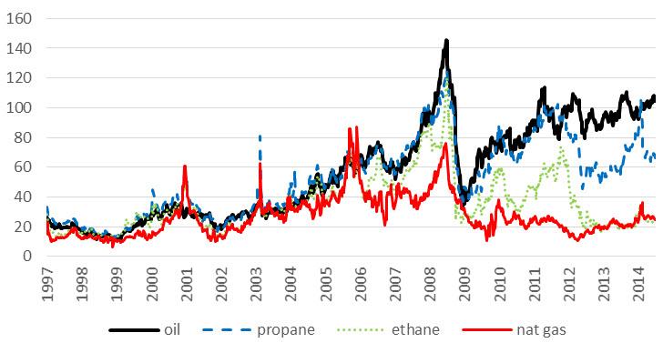Barrel_Price_Curve