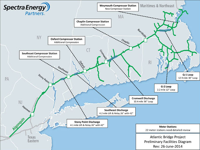 Southern New England Natural Gas