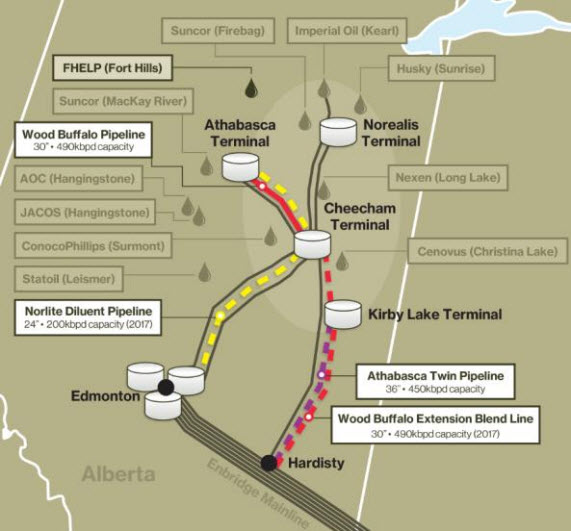 Enbridge merges Athabasca Twin and Wood Buffalo Extension