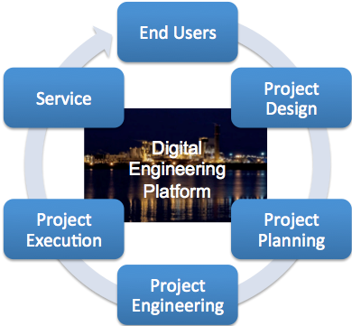 Future-of-Manufacturing_Digital-Engineering-Platform_Into_Oil&Gas-Petrochemical_Industry