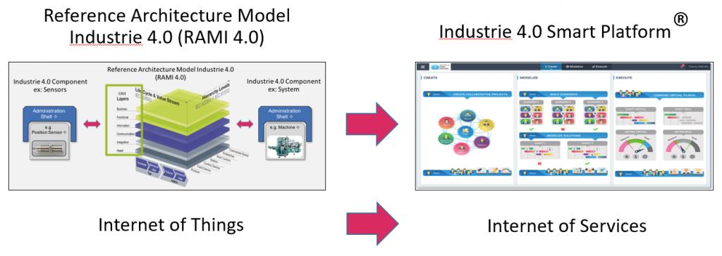 Industrie_4.0_Smart_Platform-Internet_of_Services_March_3rd_2018