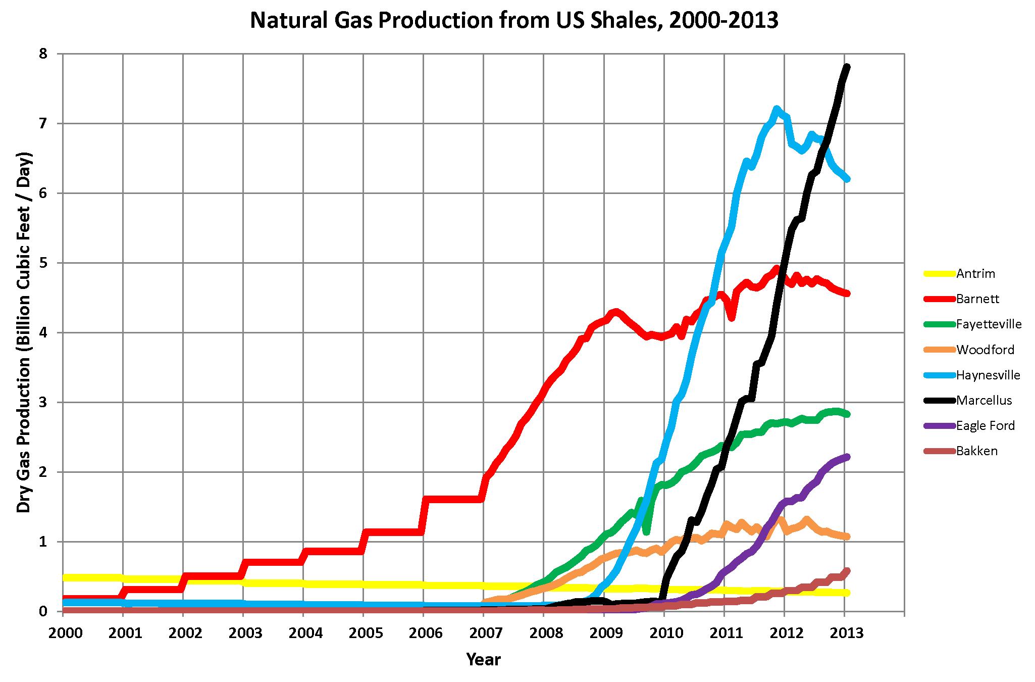 Industry_Renaissance_Shale_Gas_Production