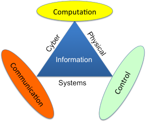 Cyber-Physical-Systems_CPS
