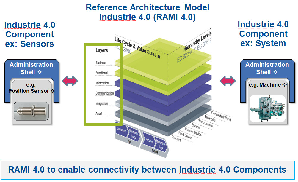 Reference_Architecture_Model_Industrie_4.0_(RAMI4.0)