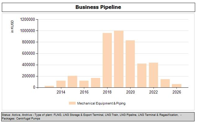 Pump pipeline LNG