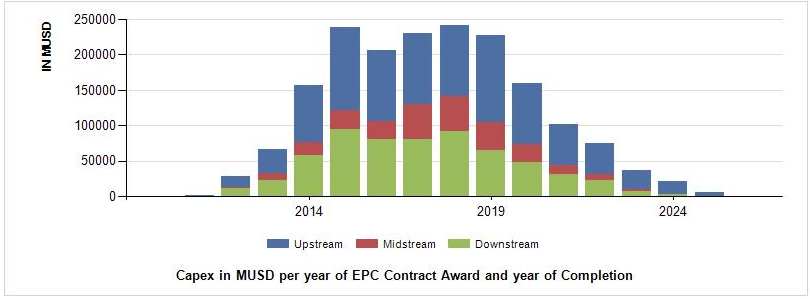 Capex_per_Year_of_EPC_Contracts_Awarded