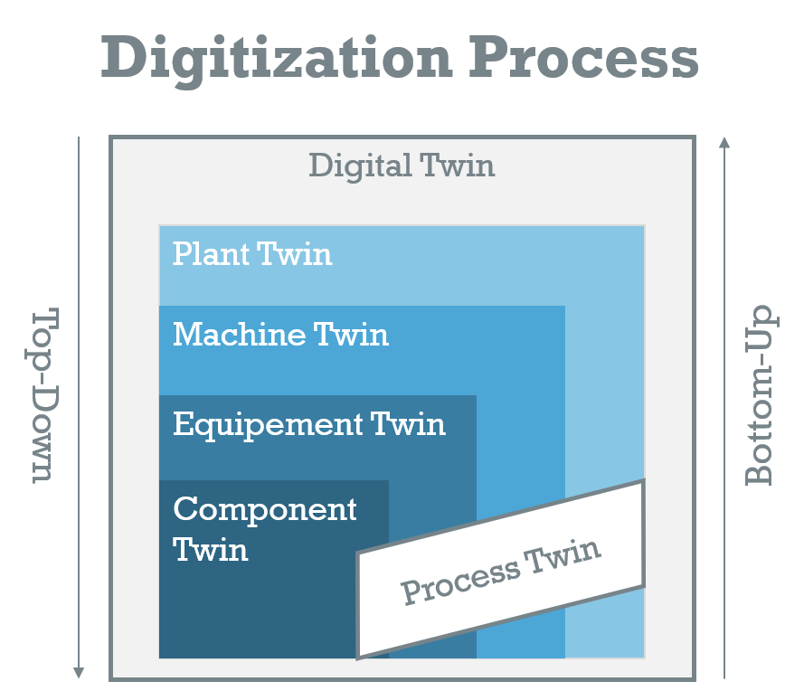 Digitization-Process