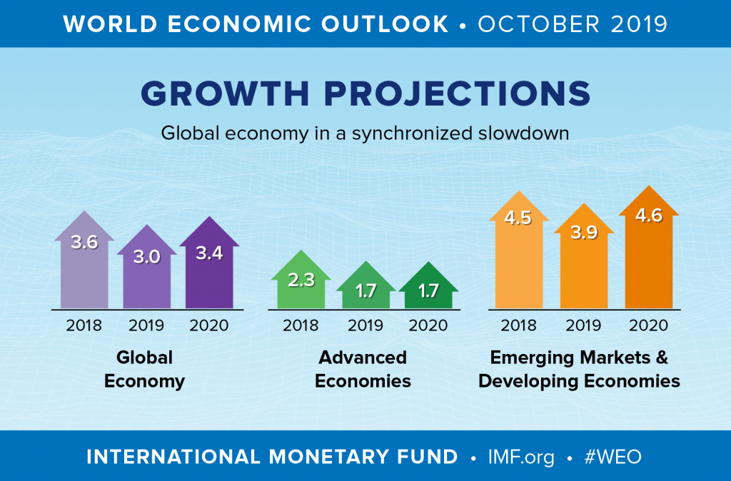 Global Growth in Advanced Countries vs Emerging and Developing Countries IMF October 2019