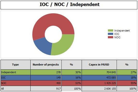 Market split per Operator (IOC- NOC - Independent) March 2020