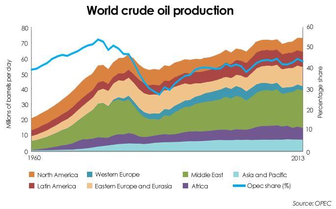 OPEC Market Share