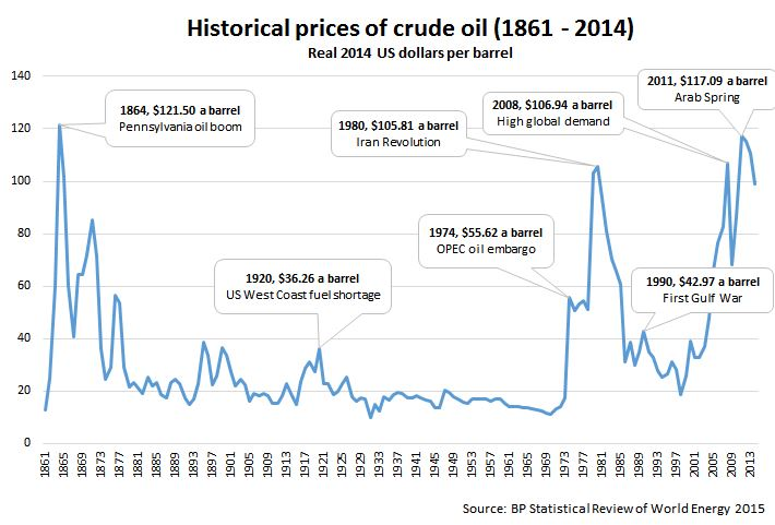 Oil Barrel Price History by BP