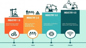 The 4 industrial revolution