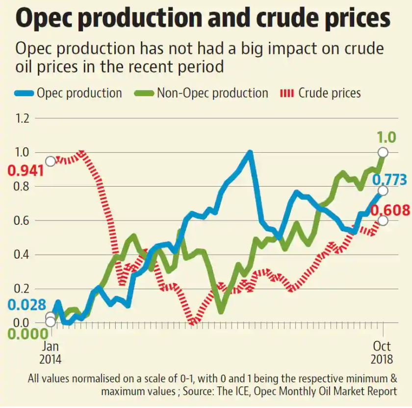 Oil Production vs Barrel Price 2014 to 2018 by ICE
